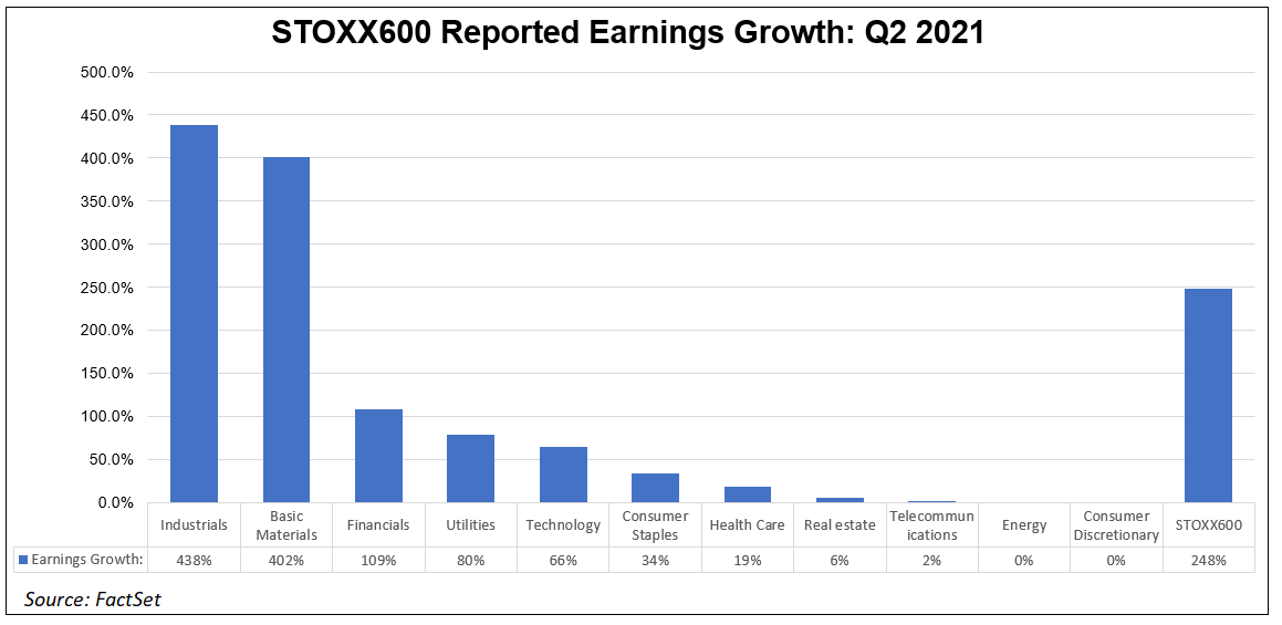 stoxx-600-reported-earnings-growth-q2-2021