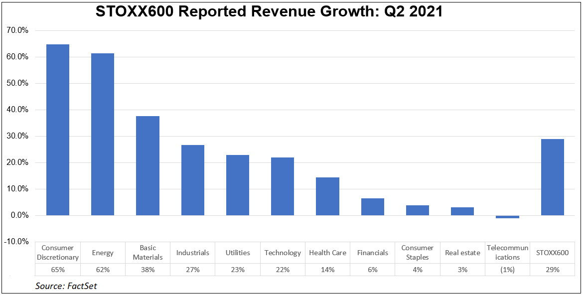 stoxx-600-reported-revenue-growth-q2-2021