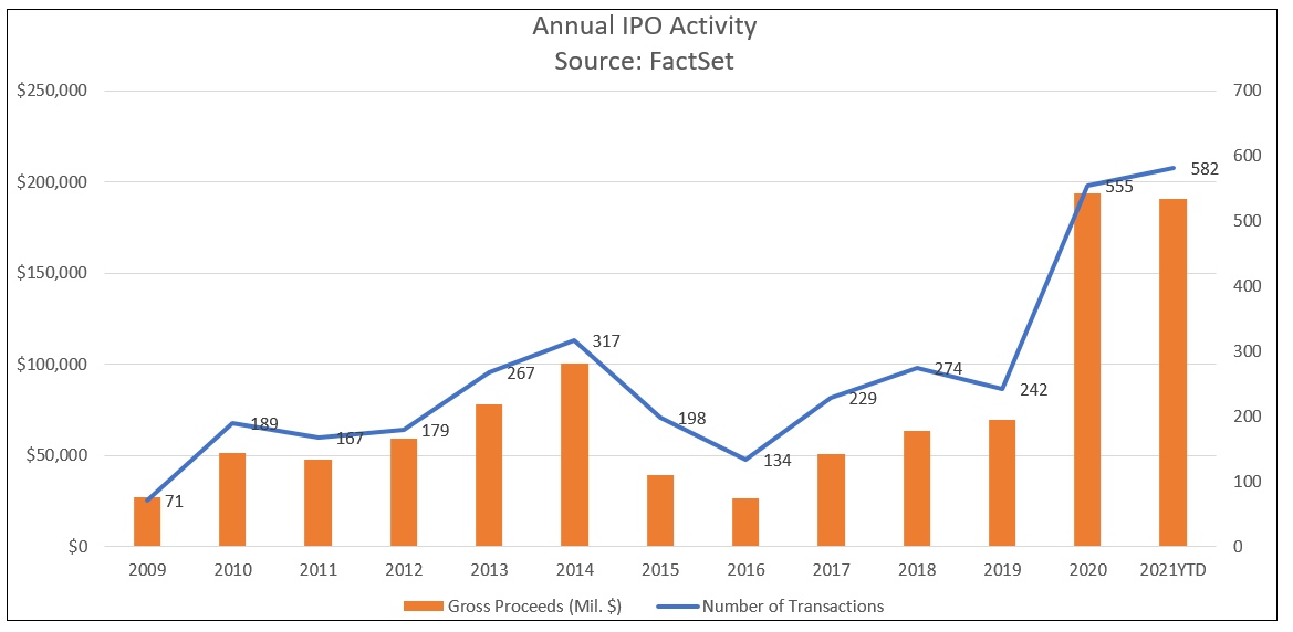 annual-us-ipo-activity