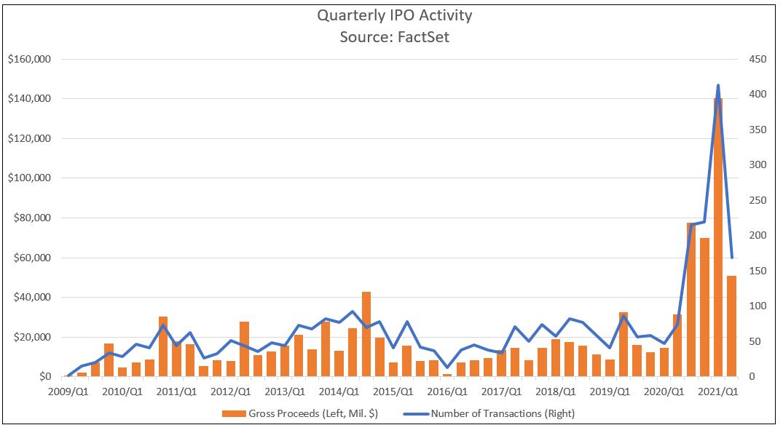 quarterly-us-ipo-activity