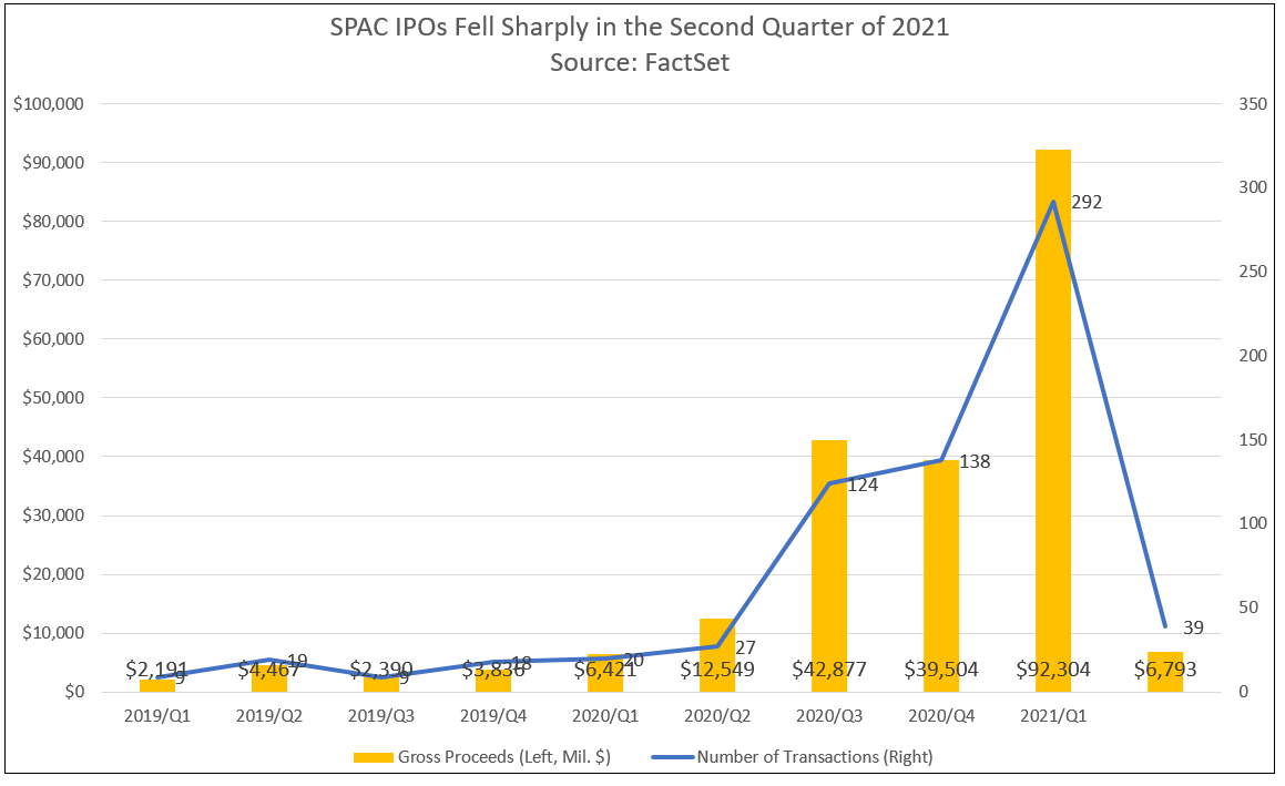 spac-ipos-by-quarter