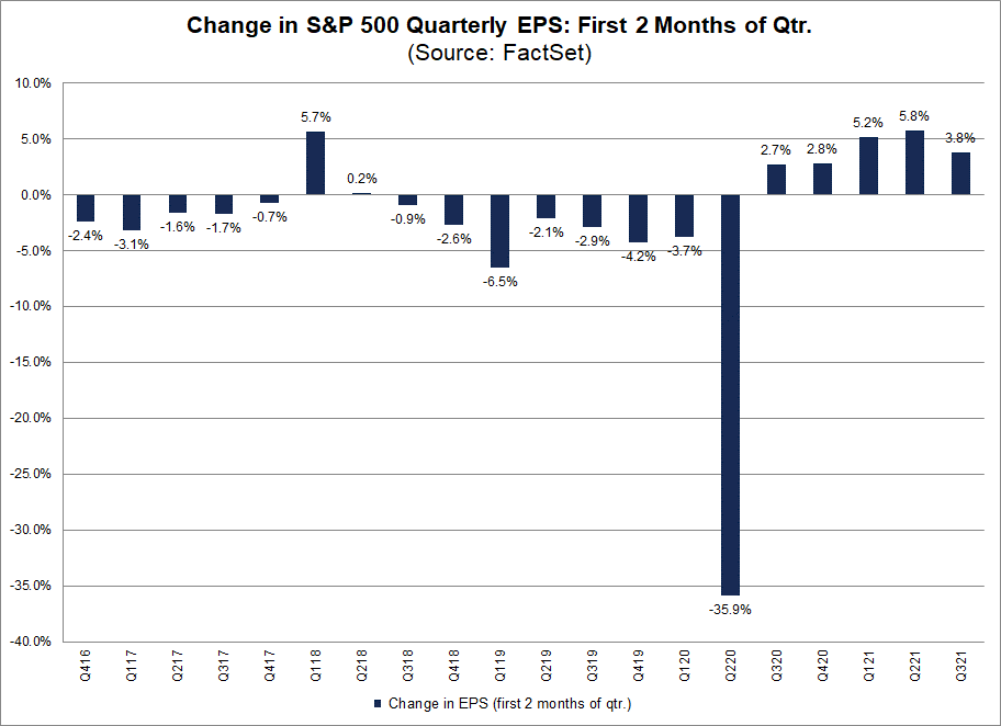 change-in-sp-500-quarterly-eps-first-two-months-of-qtr