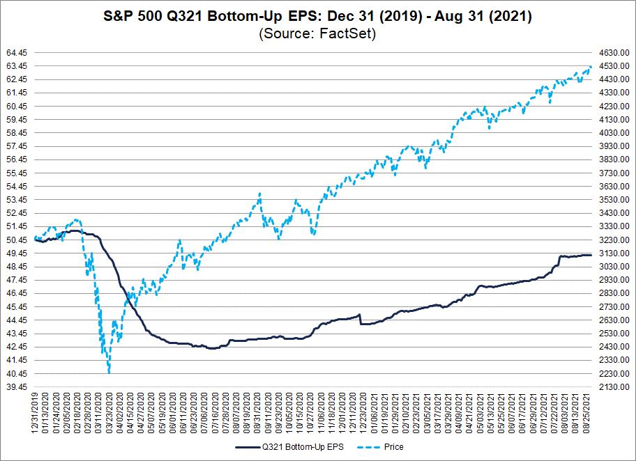 sp-500-q321-bottom-up-eps-dec-31-2019-aug-31-2021