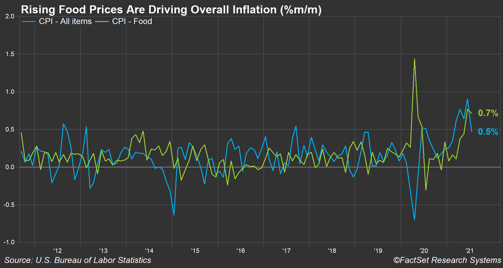 cpi-total-and-food-inflation