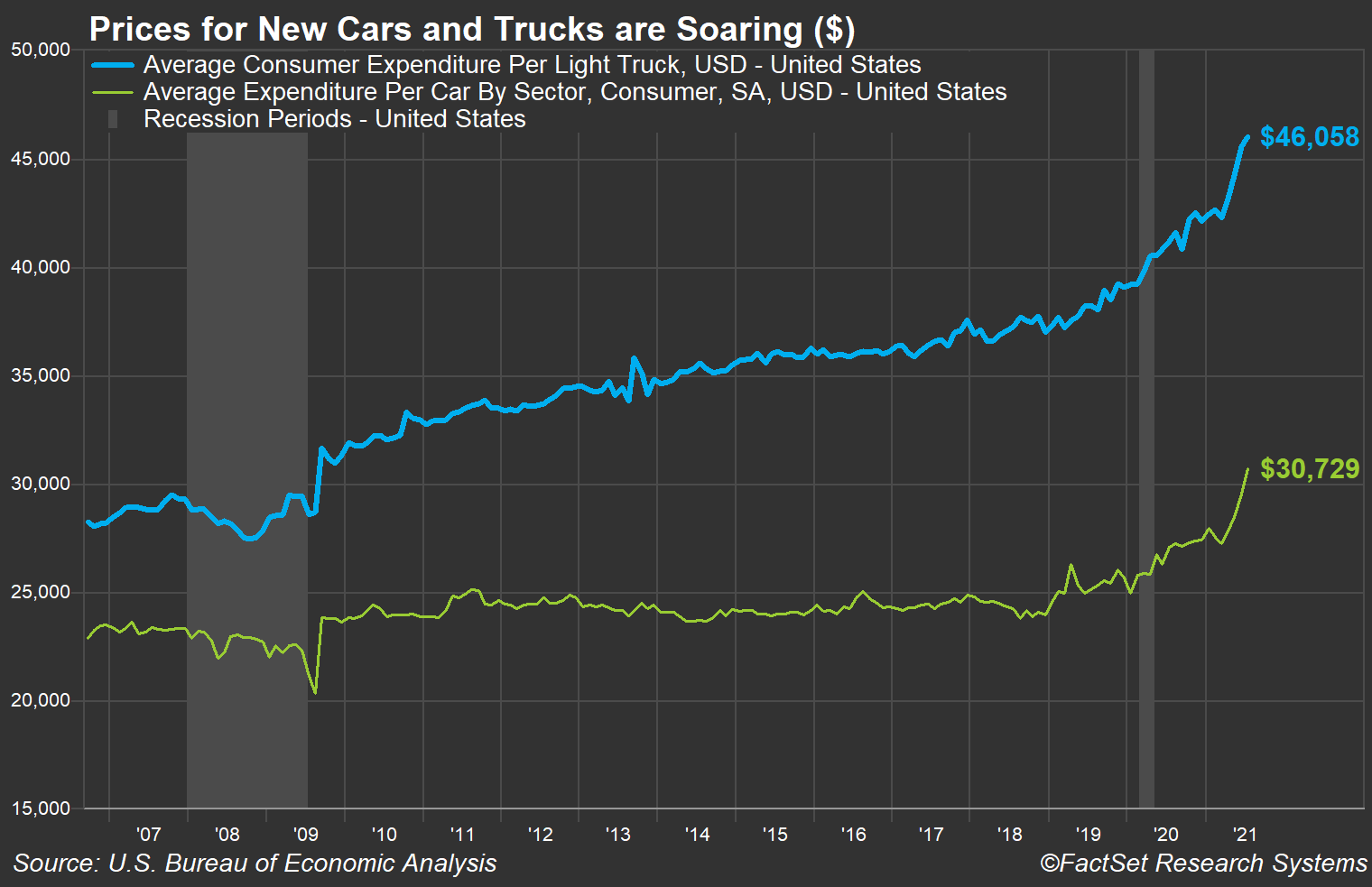 new-car-and-truck-prices