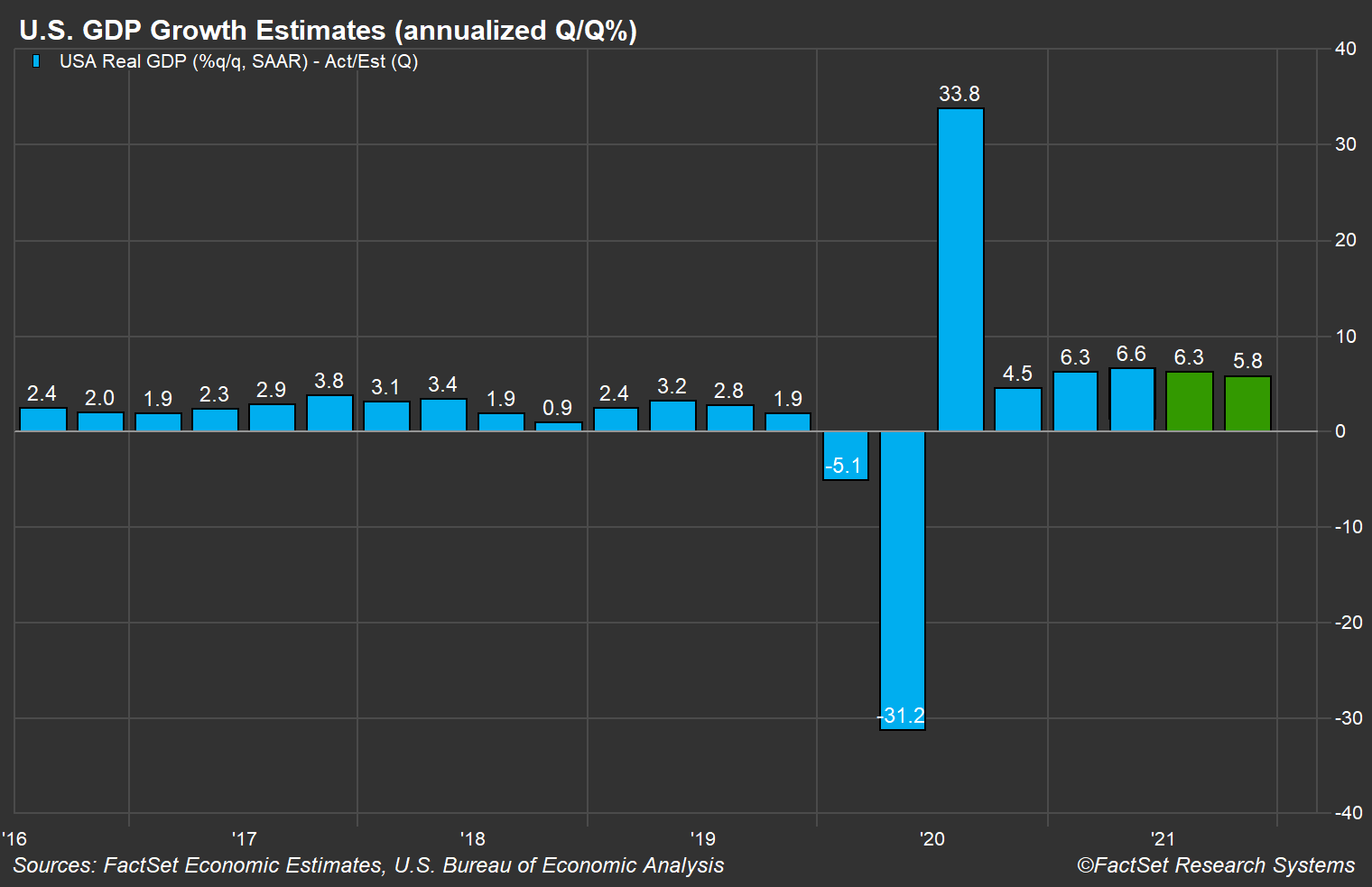 us-gdp-growth-estimates