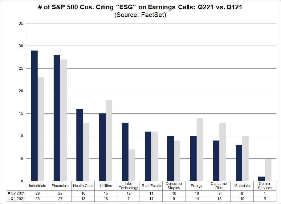 number-of-sp-500-companies-citing-esg-on-earnings-calls-q221-vs-q121