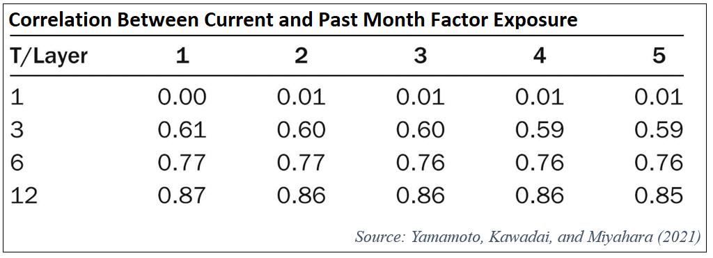 correlation-between-current-and-past-month-factor-exposure