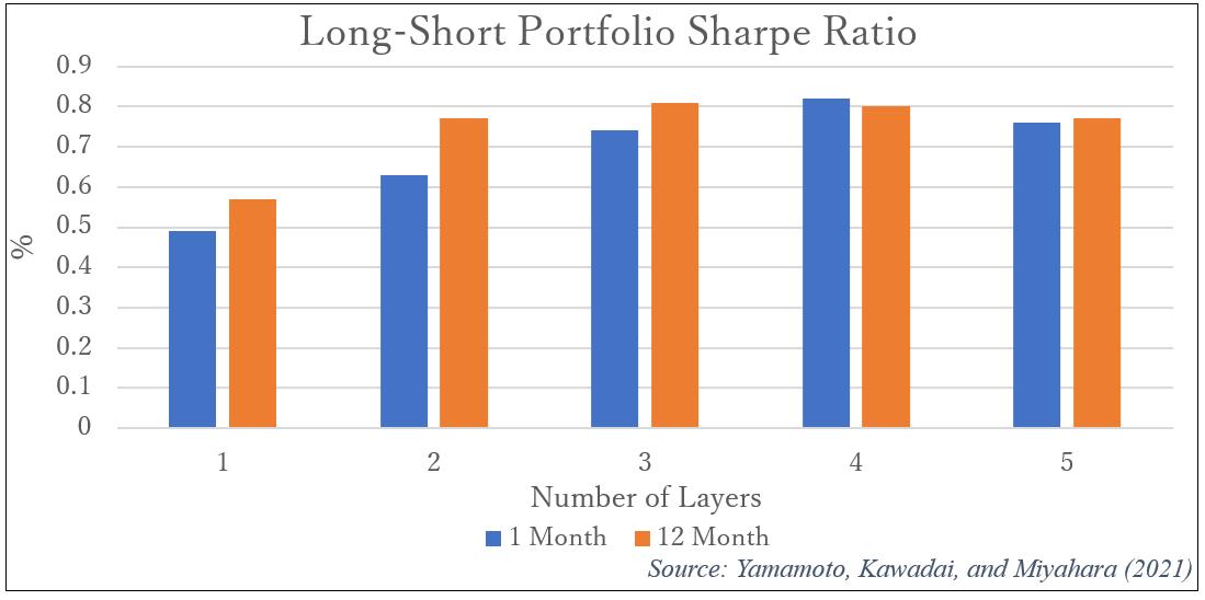long-short-portfolio-sharpe-ratio