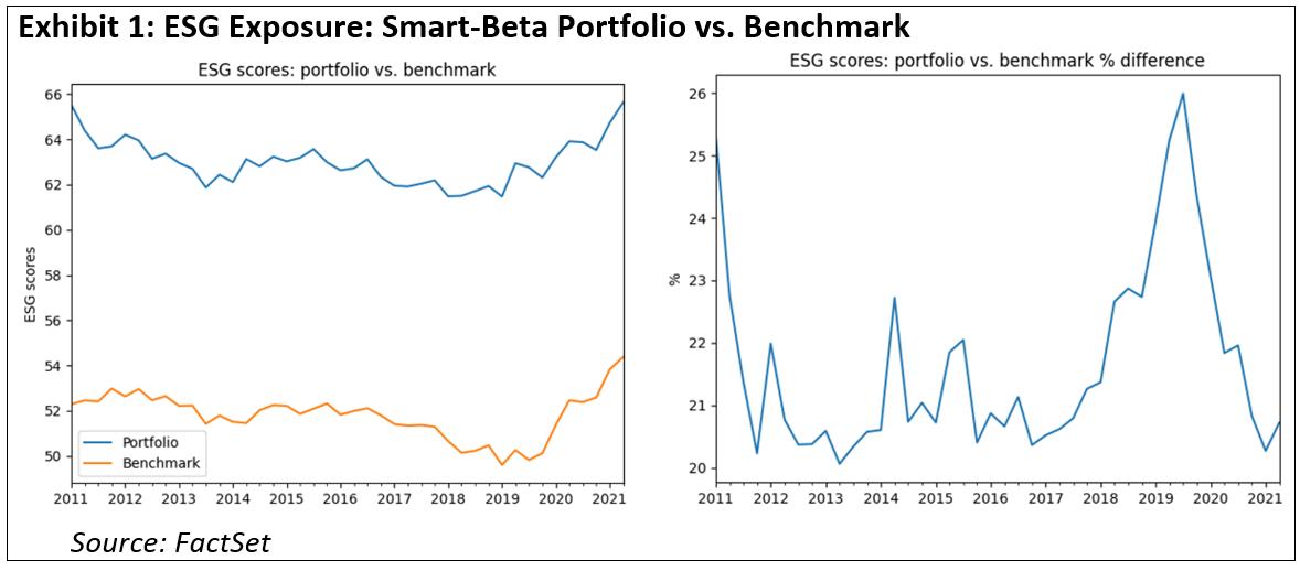 esg-exposure-smart-beta-portfolio-vs-benchmark
