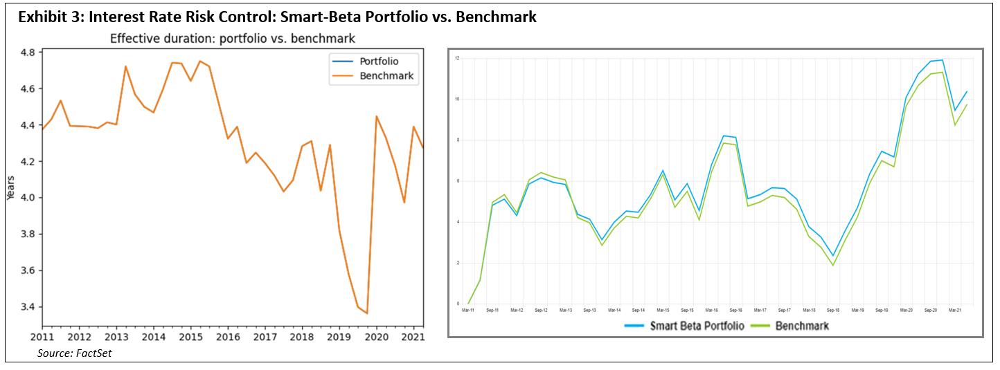 interest-rate-risk-control-smart-beta-portfolio-vs-benchmark