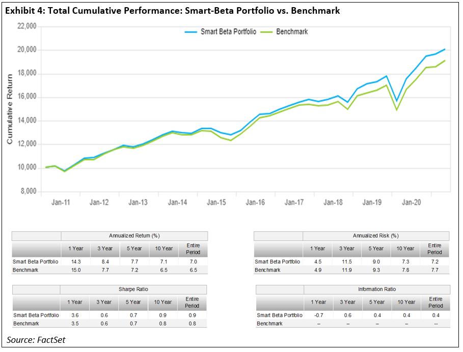 total-cumulative-performance-smart-beta-portfolio-vs-benchmark