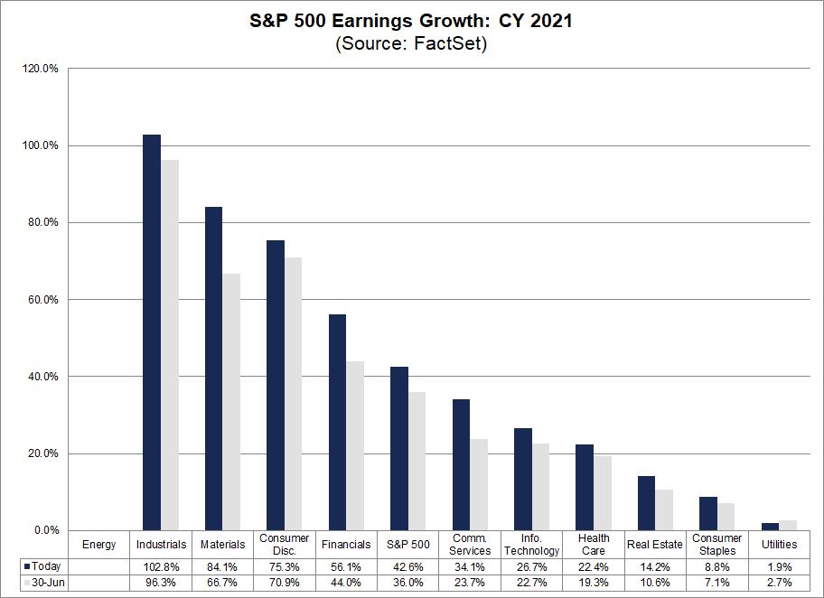 sp-500-earnings-growth-cy-2021