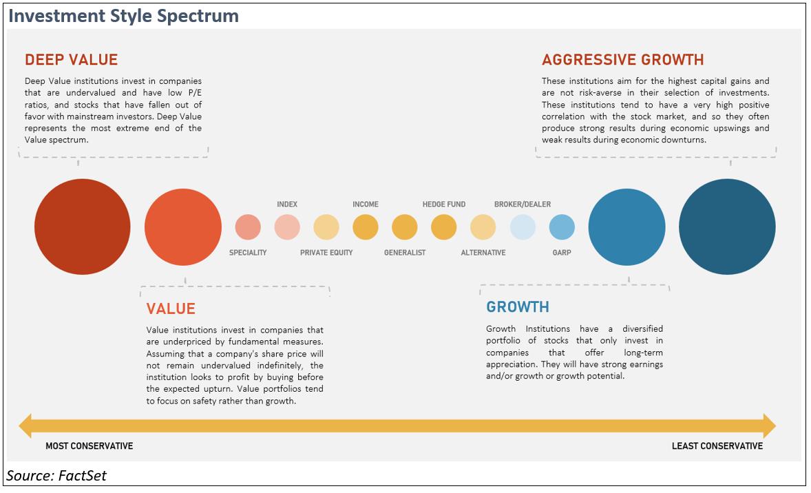 investment-style-spectrum
