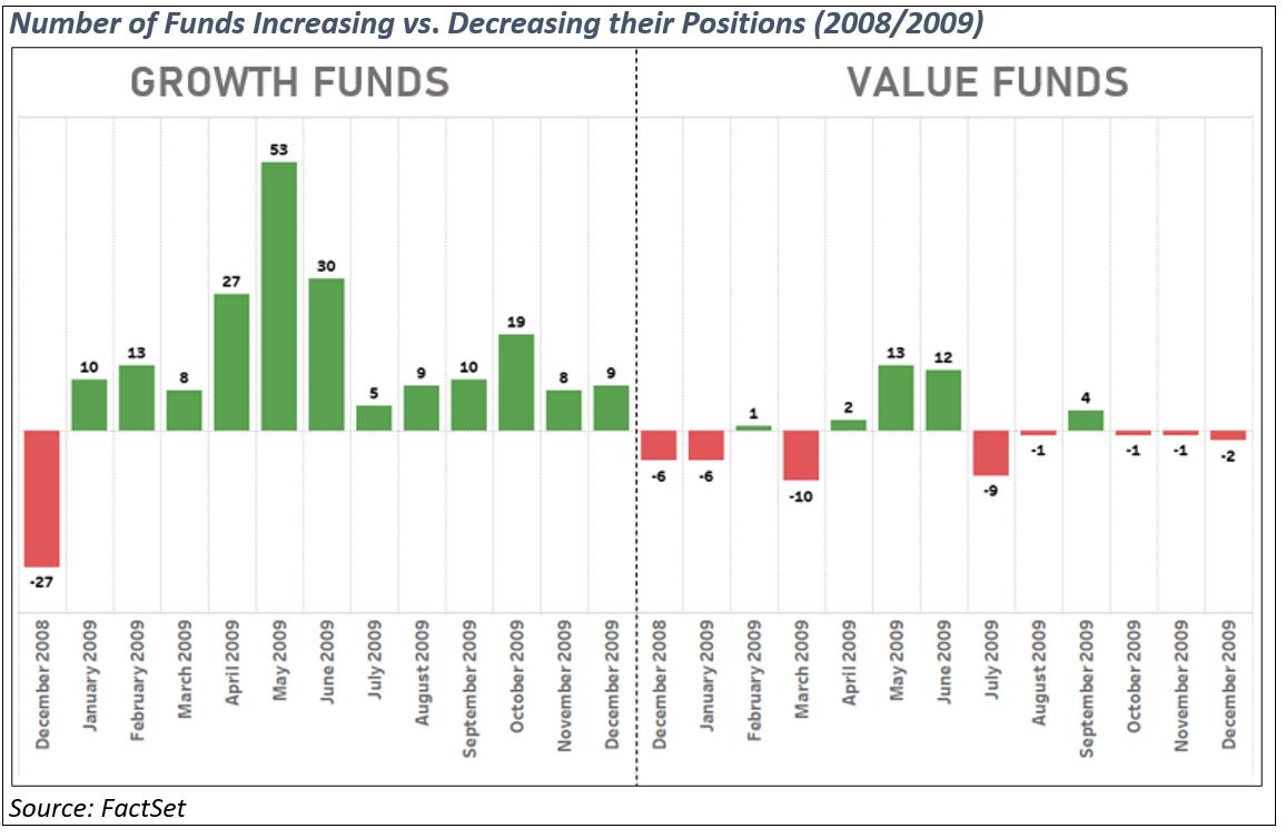 number-of-funds-increasing-vs-decreasing-positions-2008-2009