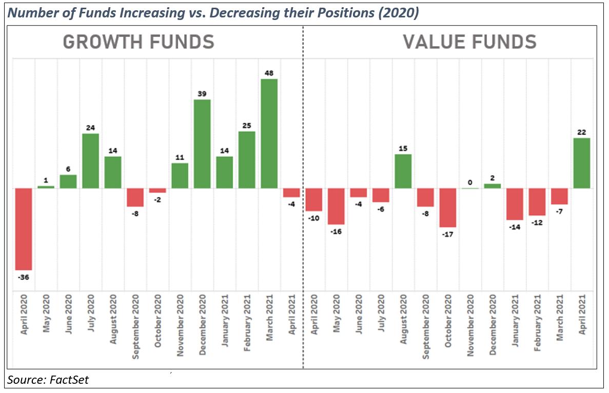 number-of-funds-increasing-vs-decreasing-positions-2020