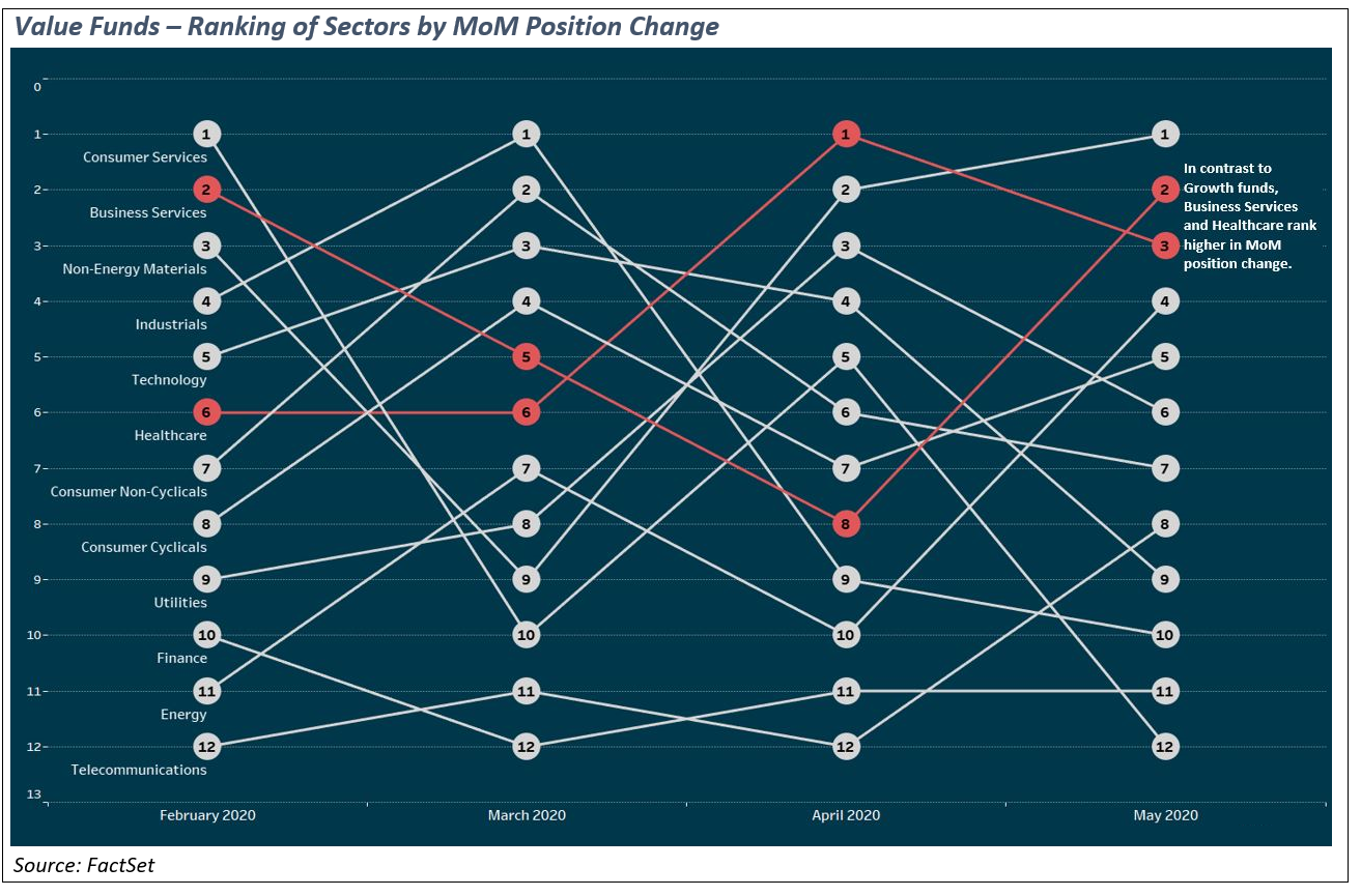 value-funds-ranking-of-sectors-by-mom-position-change-new