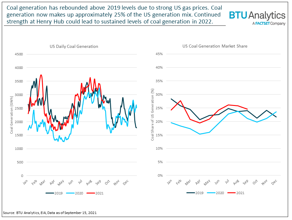 coal-generation-and-market-share