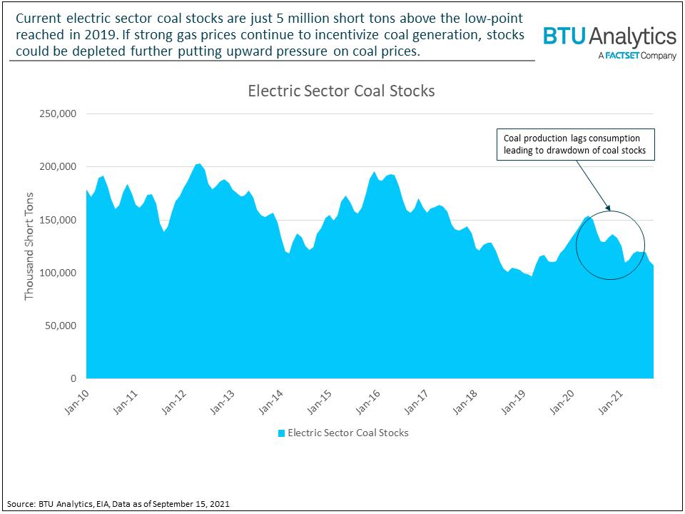 coal-stocks