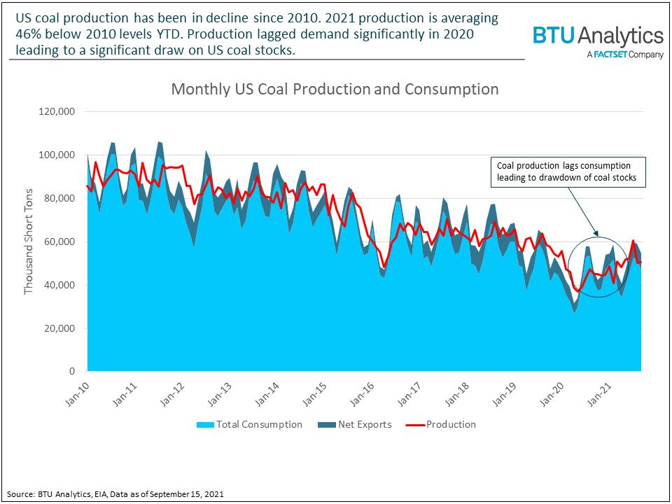 production-vs-consumption