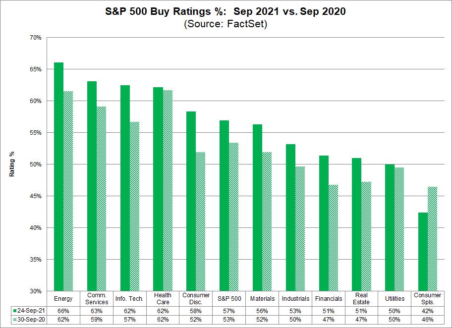 sp-500-buy-ratings-percent-sep-2021-vs-sep-2020