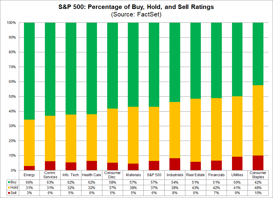sp-500-percentage-of-buy-hold-sell-ratings