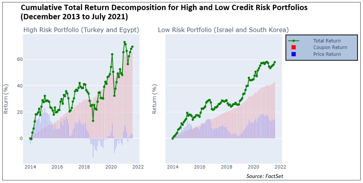 cumulative-total-return-decomposition