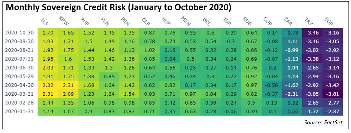 monthly-sovereign-credit-risk