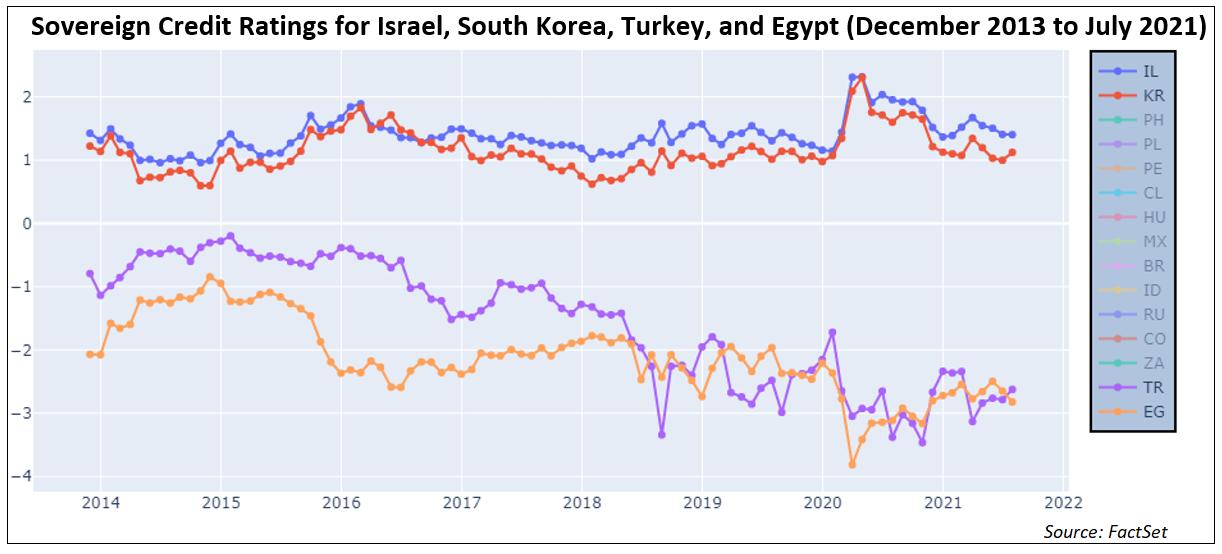 sovereign-credit-ratings-israel-south-korea-turkey-egypt