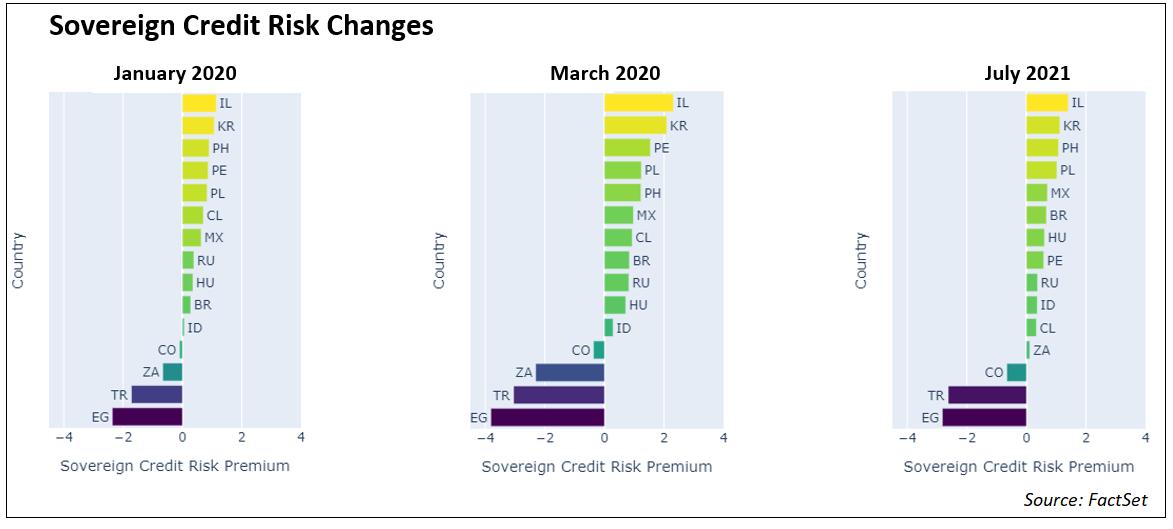sovereign-credit-risk-changes