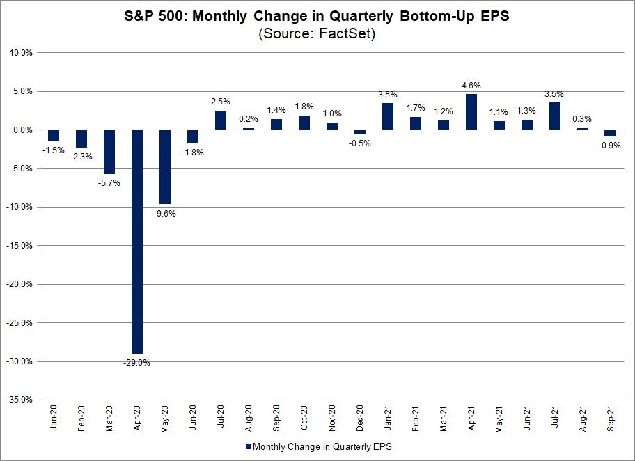 earnings-sandp-change-in-quarterly-bottom-up-eps-2