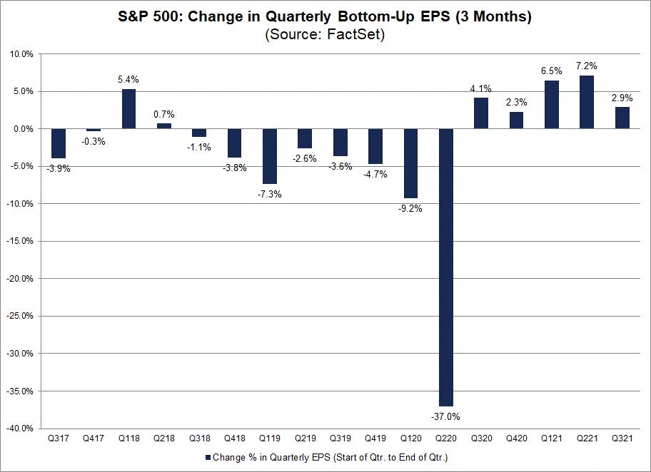 earnings-sandp-change-in-quarterly-bottom-up-eps
