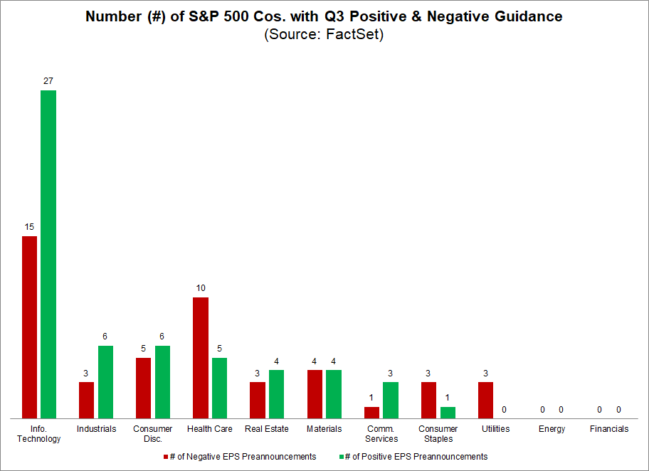 earnings-number-of-sandp-500-cos-with-q3-positive-negative-guidance
