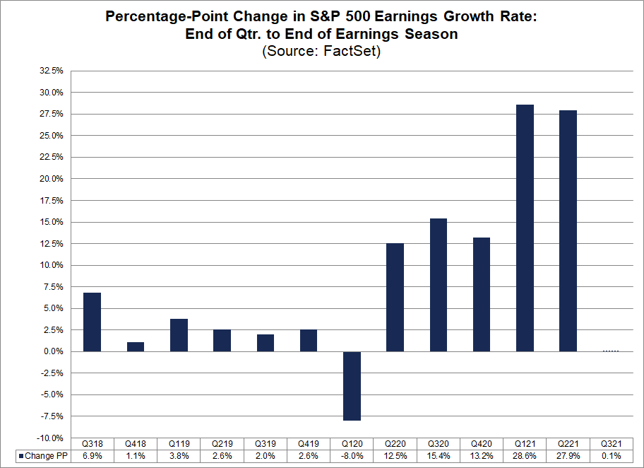 percentage-point-change-in-sandp500-earnings-growth-rate