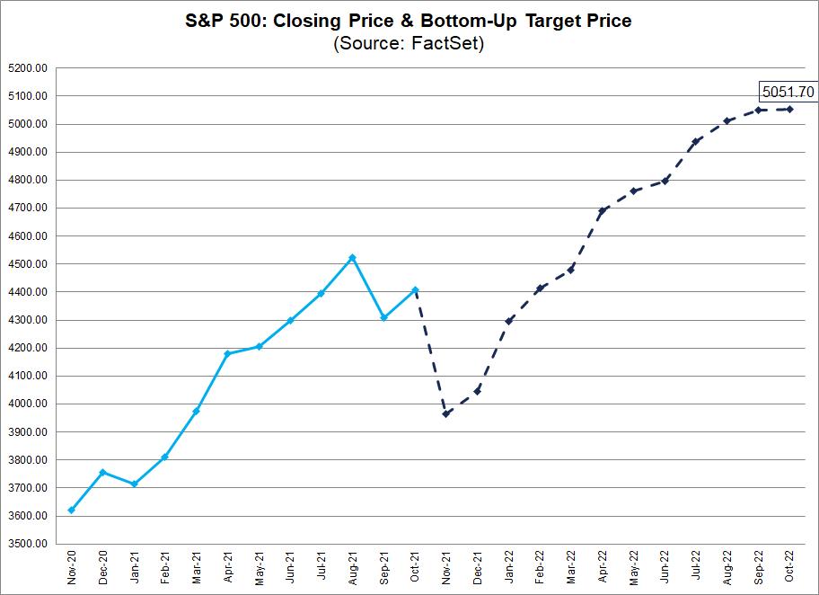 sandp500-closing-price