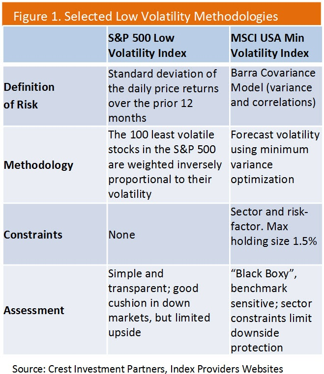 A Fundamental Approach to Low Volatility Investing