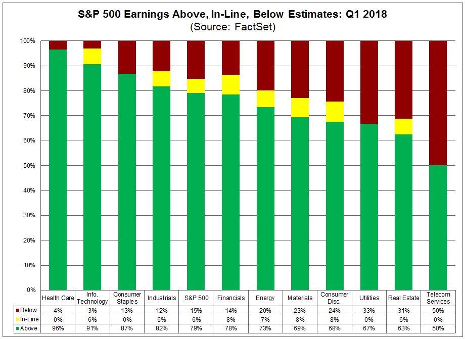 Above Inline and Below Earnings Estimates Q1
