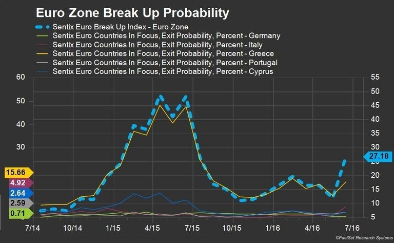 EuroZoneBreakUpProbability.jpeg