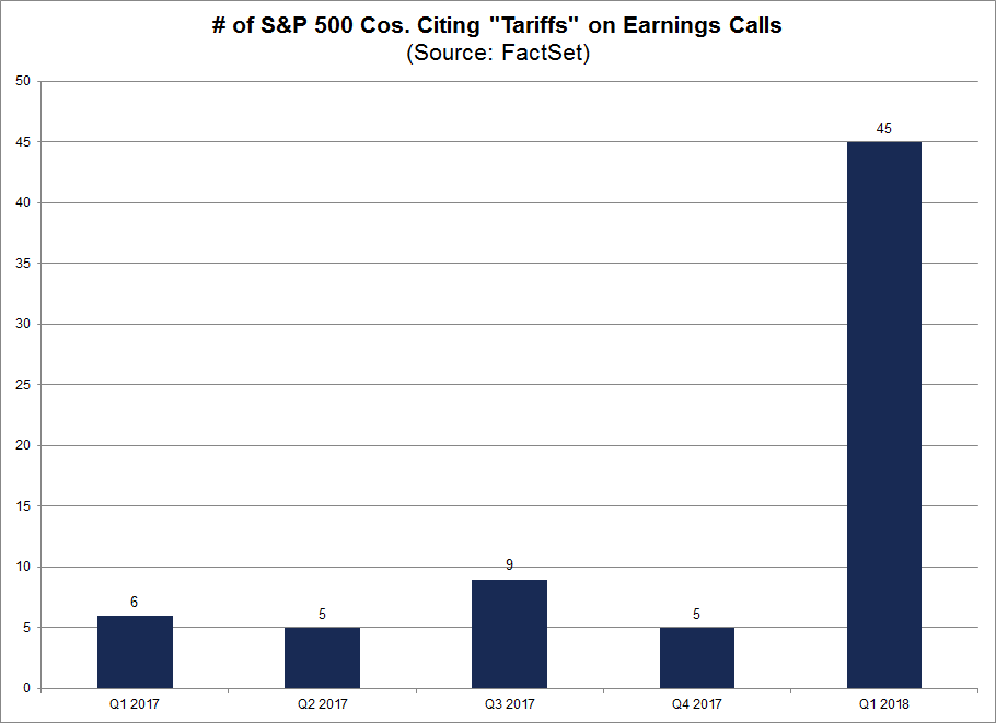 Companies citing tariffs on earnings calls by quarter