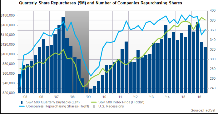 Quarterly Share Repurchases and Number of Companies.png