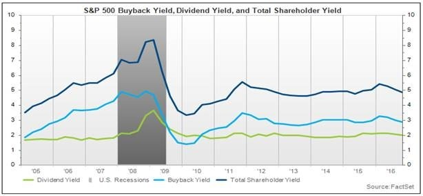S&P 500 Buyback Yield, Dividen Yield, and Total Shareholder Yield.jpg