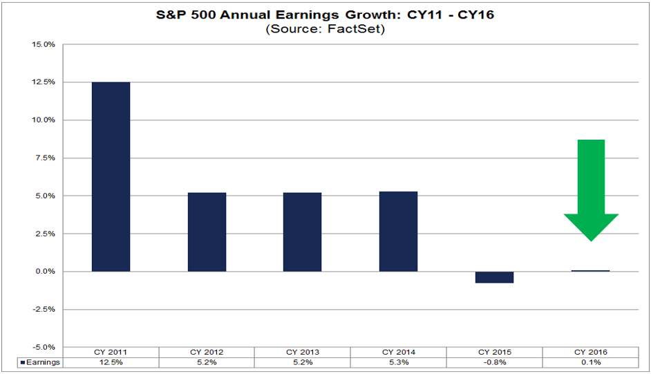 SP500 Annual Earnings Growth cy11-16.png