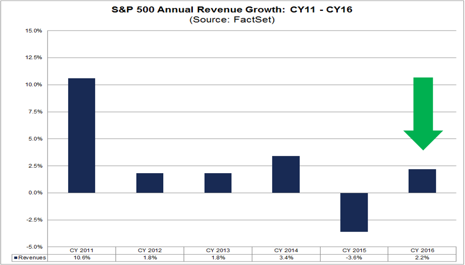 sp500 annual revenue growth cy11-16.png