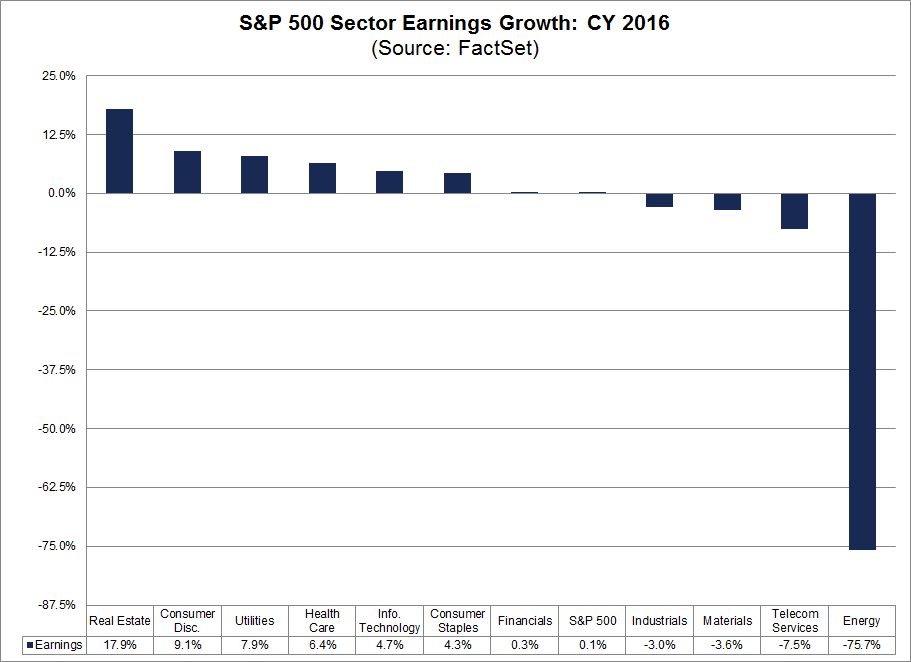 sp500 sector earnings growth cy16.png