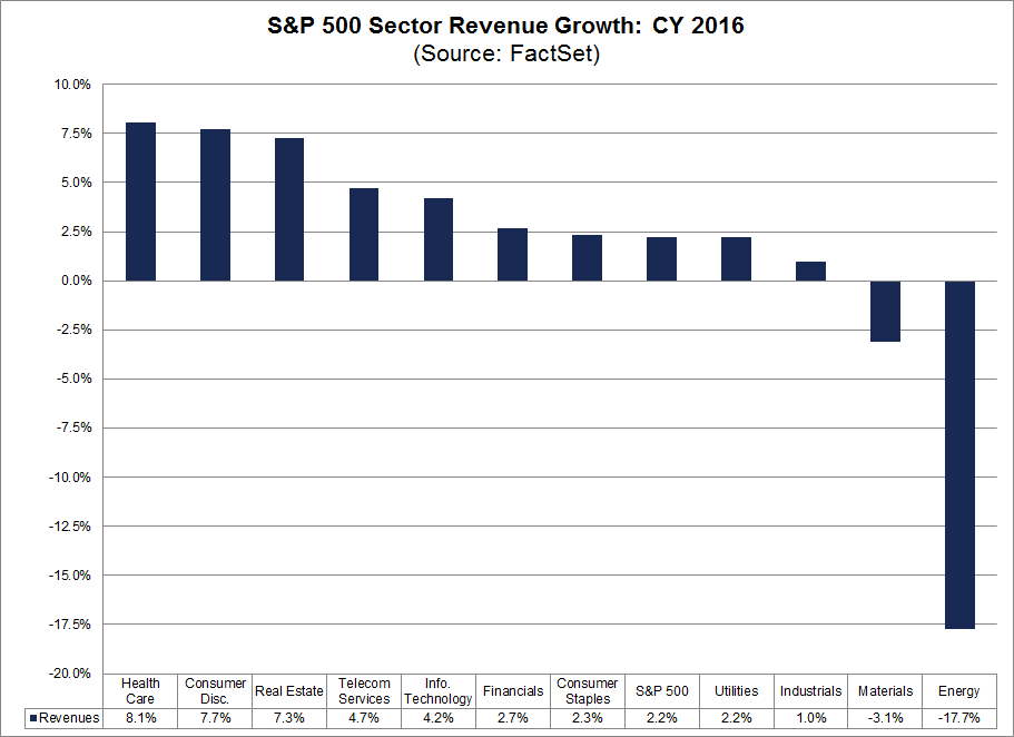 sp500 sector revenue growth cy16.png