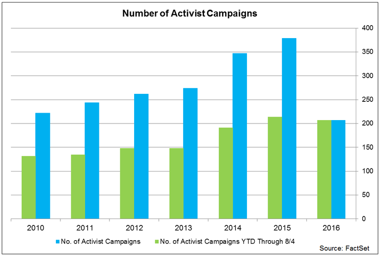 NumberofActivistCampaigns.png
