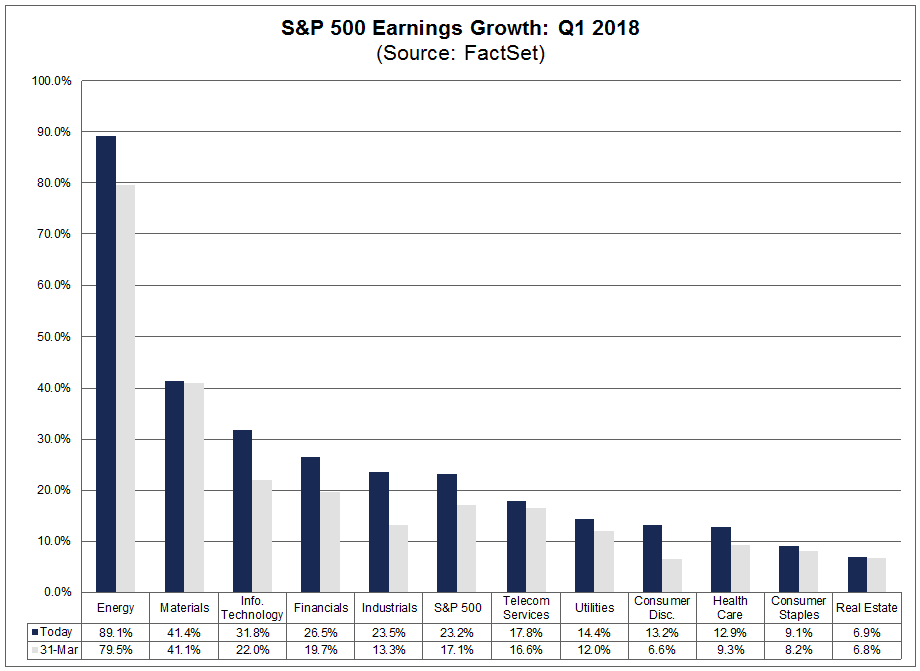 Earnings Growth by sector Q1