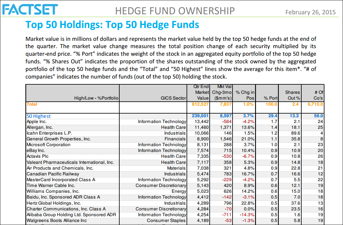 Hedge Funds' Top Holdings, Top Buys and Sells, and Top New Position