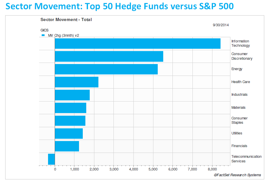 Hedge funds increased equity exposure in Q3: Top buys Shire