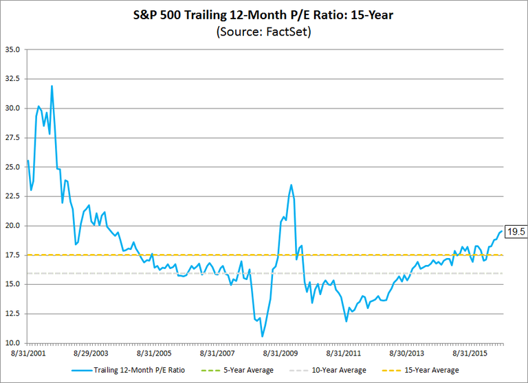 SP500Trailing12monthPEratio15year.png